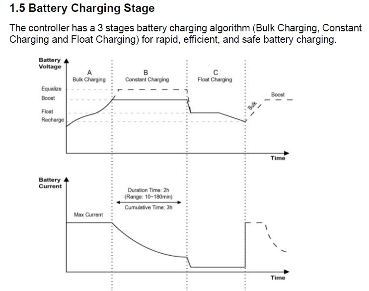 Charge Controller Stages